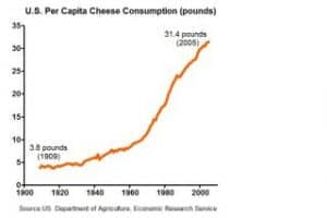 cheese_consumption
