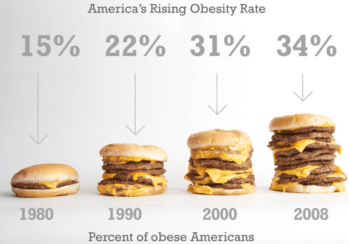us-obesity-chart